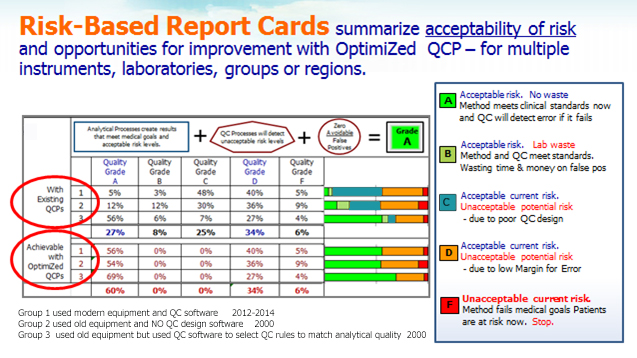 RBQ-Report_Card 3 groups