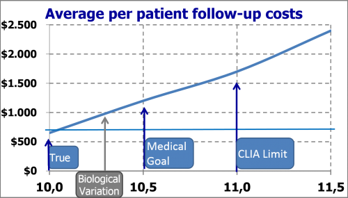 average per patient follow up costs